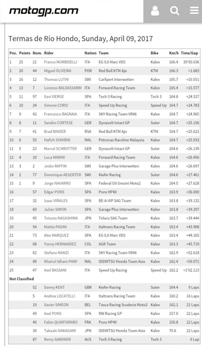 moto2 hasil raceScreenshot_20170410-012205_1
